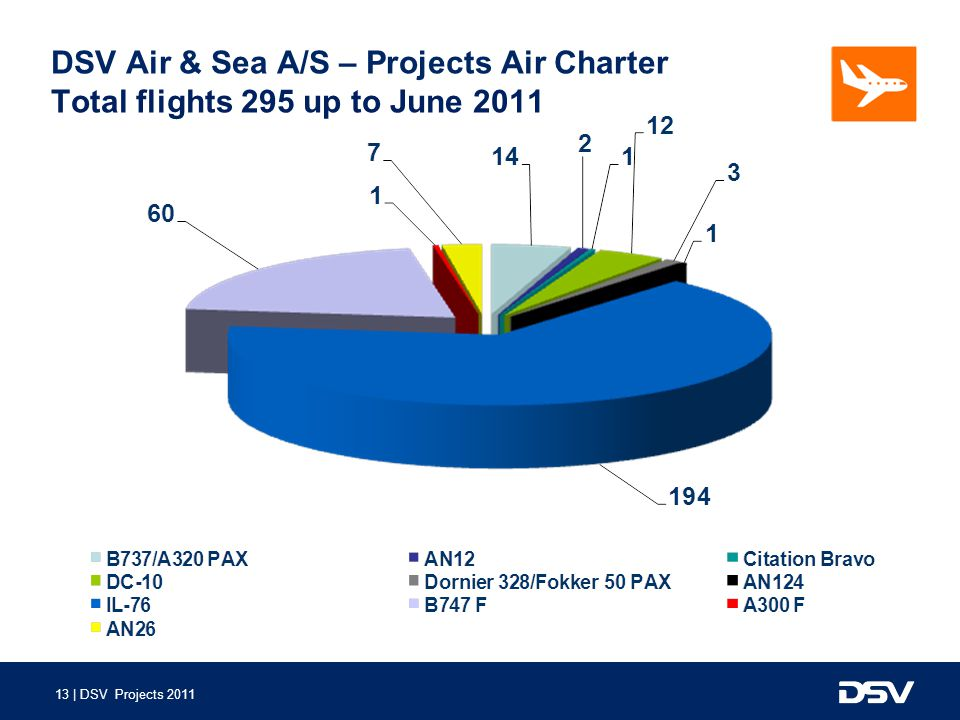 DSV Air & Sea A/S – Projects Air Charter Total flights 295 up to June 2011
