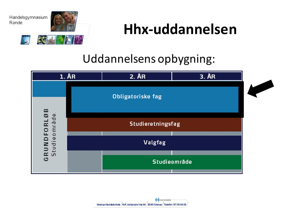 Hhx-uddannelsen Uddannelsens opbygning: