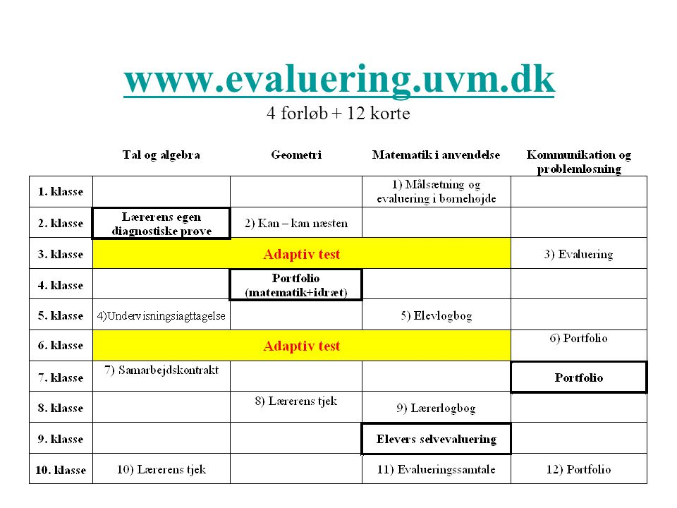 www.evaluering.uvm.dk 4 forløb + 12 korte