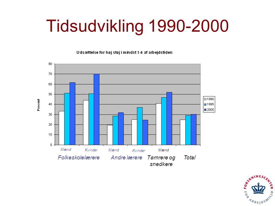 Tidsudvikling 1990-2000 Folkeskolelærere Andre lærere