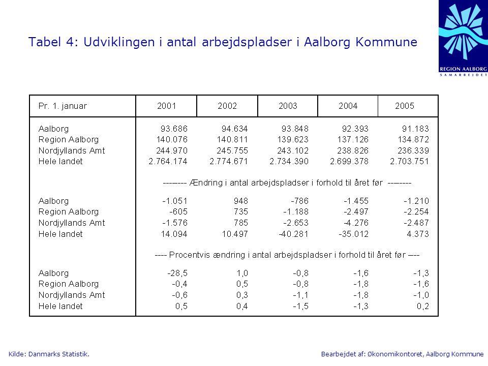 Tabel 4: Udviklingen i antal arbejdspladser i Aalborg Kommune