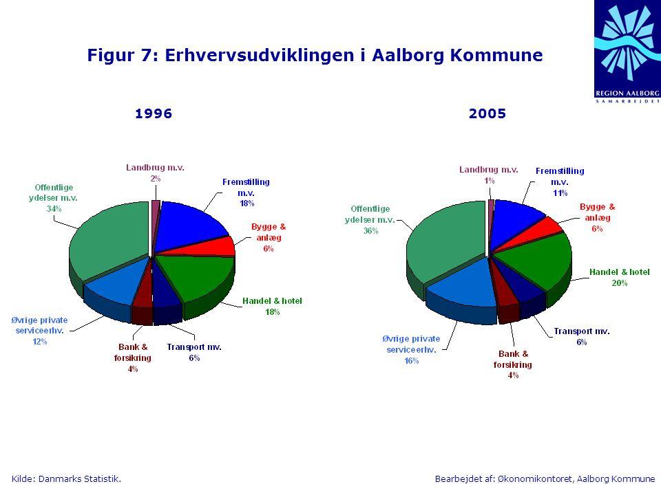 Figur 7: Erhvervsudviklingen i Aalborg Kommune