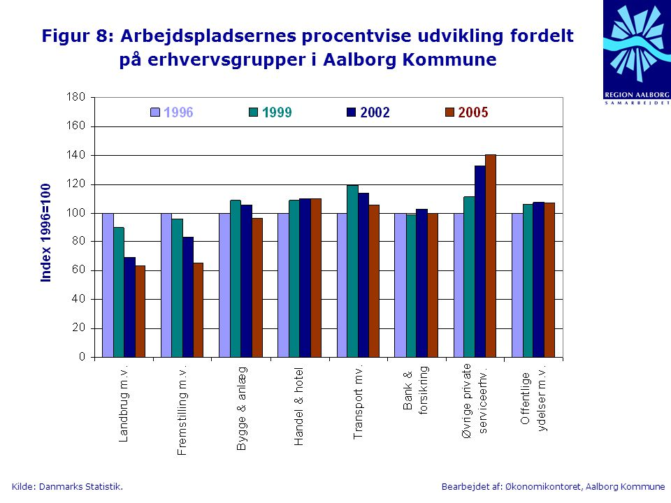 Figur 8: Arbejdspladsernes procentvise udvikling fordelt på erhvervsgrupper i Aalborg Kommune