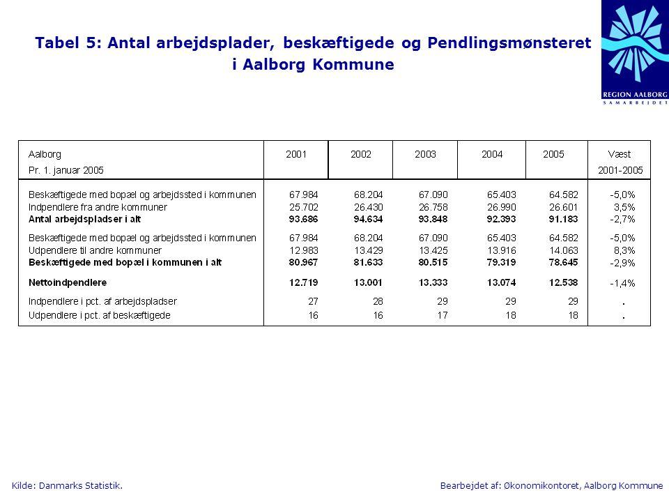 Tabel 5: Antal arbejdsplader, beskæftigede og Pendlingsmønsteret i Aalborg Kommune