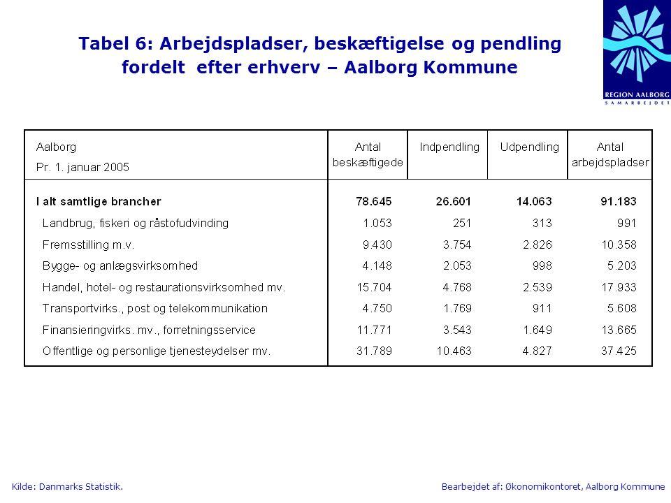 Tabel 6: Arbejdspladser, beskæftigelse og pendling fordelt efter erhverv – Aalborg Kommune