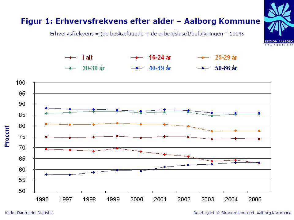 Figur 1: Erhvervsfrekvens efter alder – Aalborg Kommune Erhvervsfrekvens = (de beskæftigede + de arbejdsløse)/befolkningen * 100%