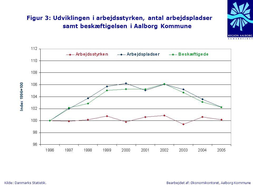 Figur 3: Udviklingen i arbejdsstyrken, antal arbejdspladser samt beskæftigelsen i Aalborg Kommune