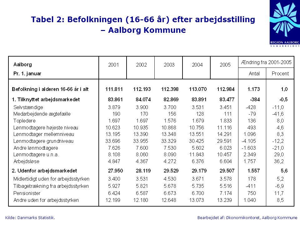 Tabel 2: Befolkningen (16-66 år) efter arbejdsstilling – Aalborg Kommune
