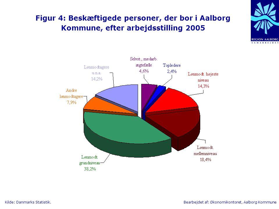 Figur 4: Beskæftigede personer, der bor i Aalborg Kommune, efter arbejdsstilling 2005