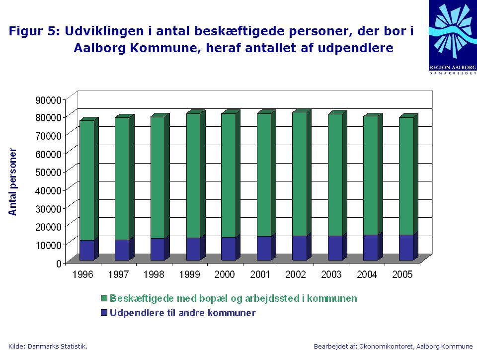 Figur 5: Udviklingen i antal beskæftigede personer, der bor i Aalborg Kommune, heraf antallet af udpendlere