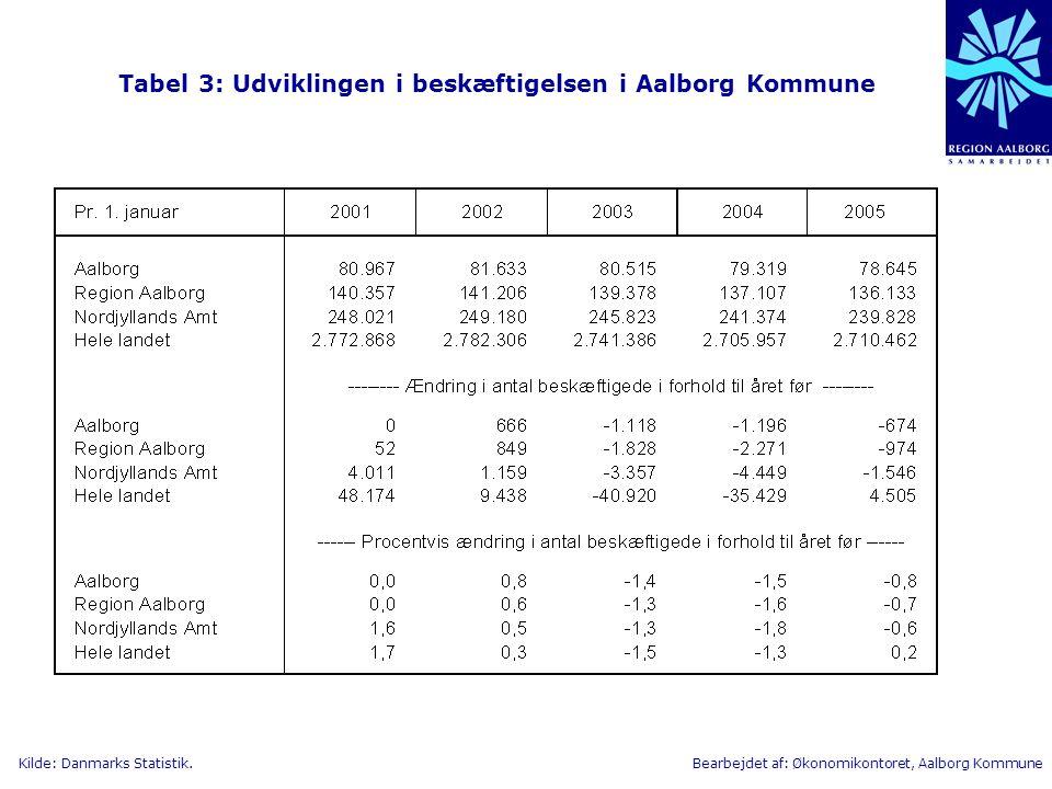 Tabel 3: Udviklingen i beskæftigelsen i Aalborg Kommune