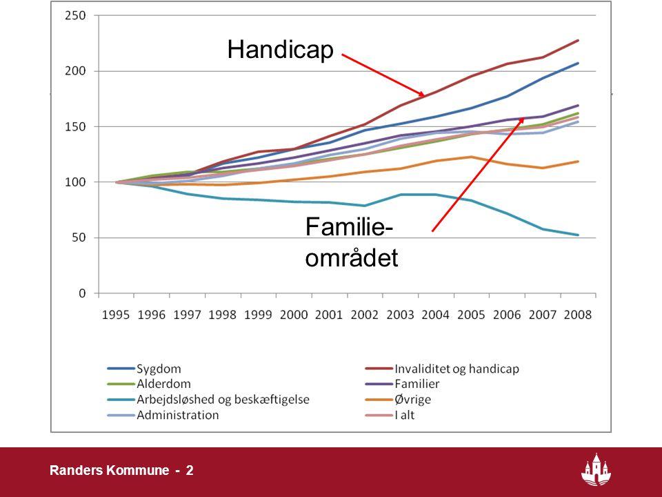 Udgiftsudviklingen Handicap Familie-området Randers Kommune - 2