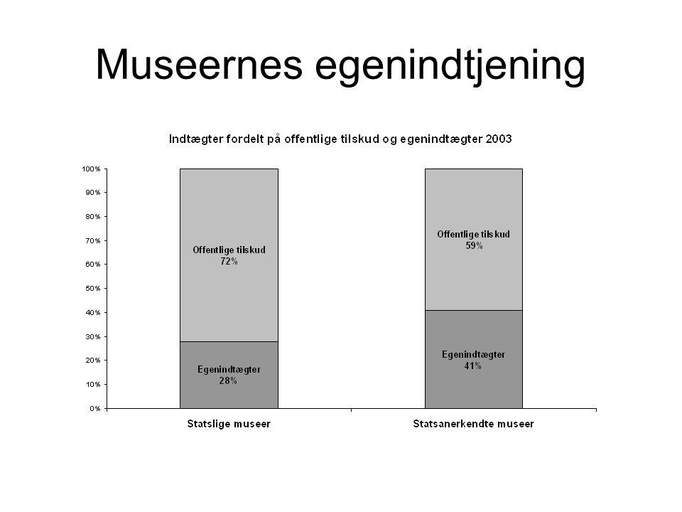 Museernes egenindtjening