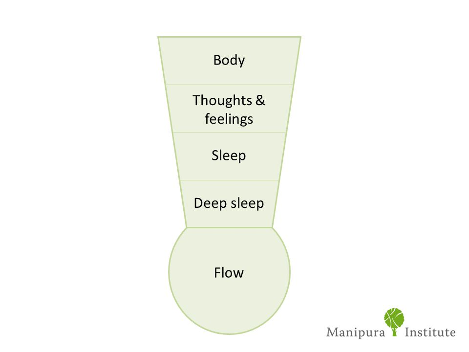Body Thoughts & feelings Sleep Deep sleep Flow 33