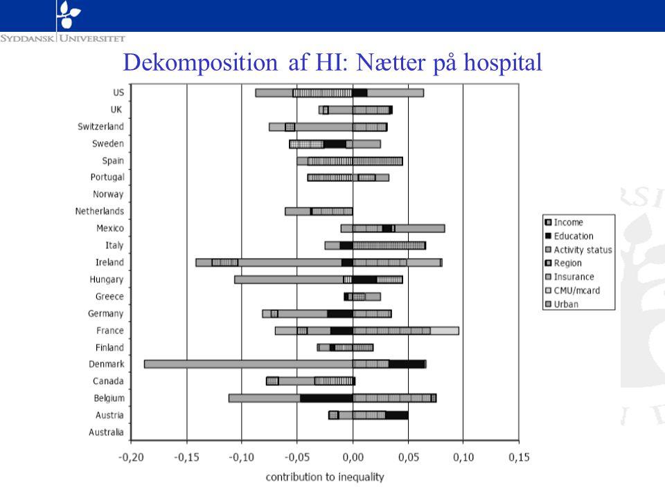 Dekomposition af HI: Nætter på hospital