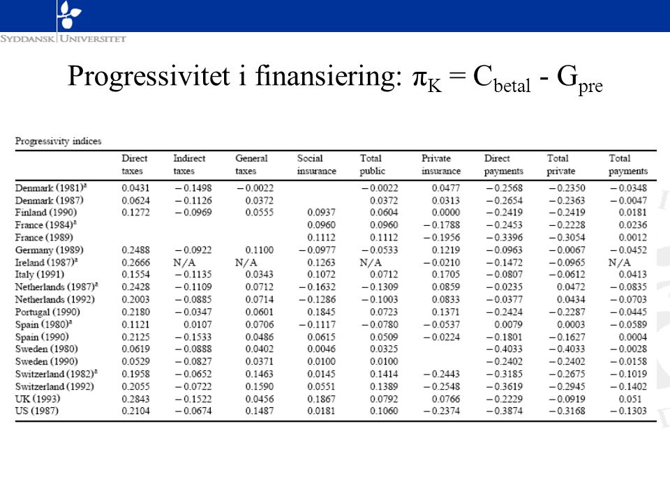 Progressivitet i finansiering: πK = Cbetal - Gpre