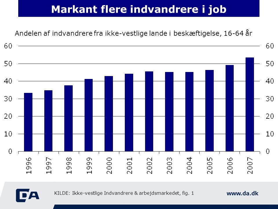Markant flere indvandrere i job
