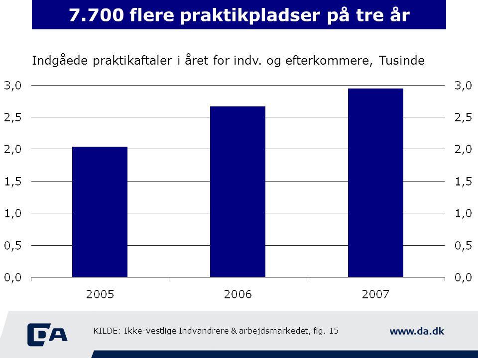 7.700 flere praktikpladser på tre år