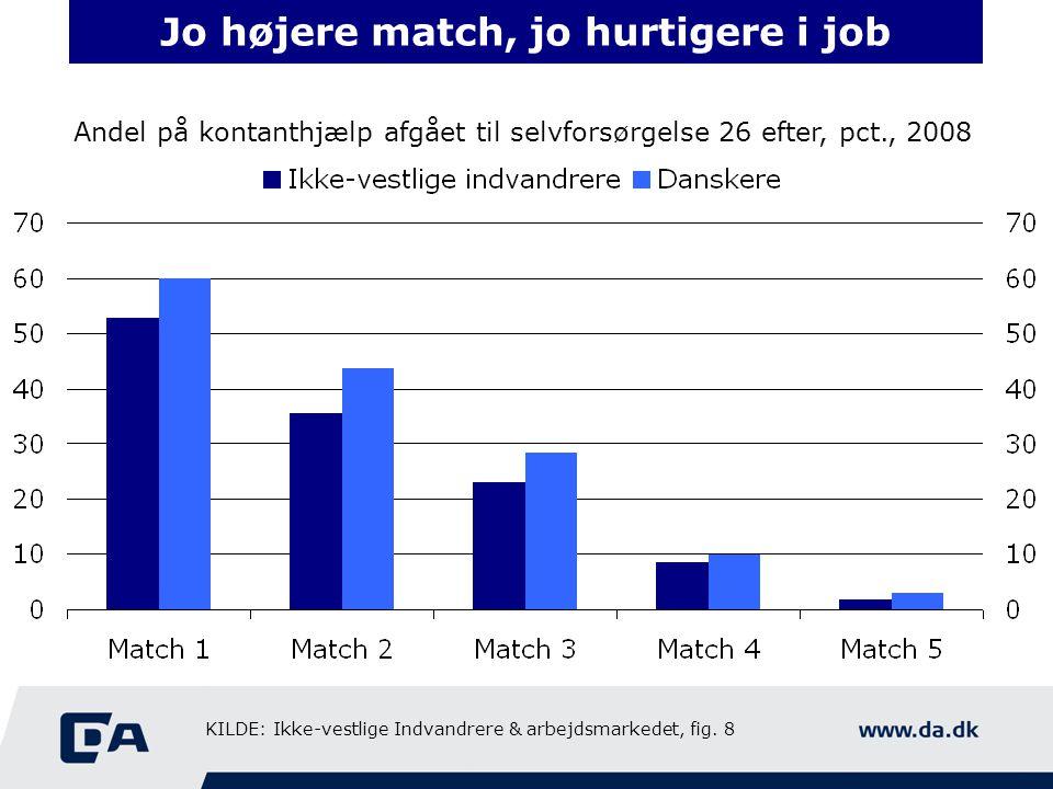 Jo højere match, jo hurtigere i job