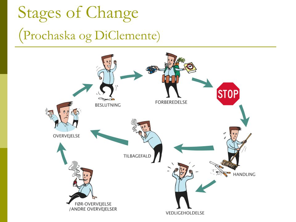 Stages of Change (Prochaska og DiClemente)