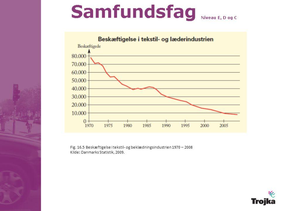 Fig. 16.5 Beskæftigelse i tekstil- og beklædningsindustrien 1970 – 2008