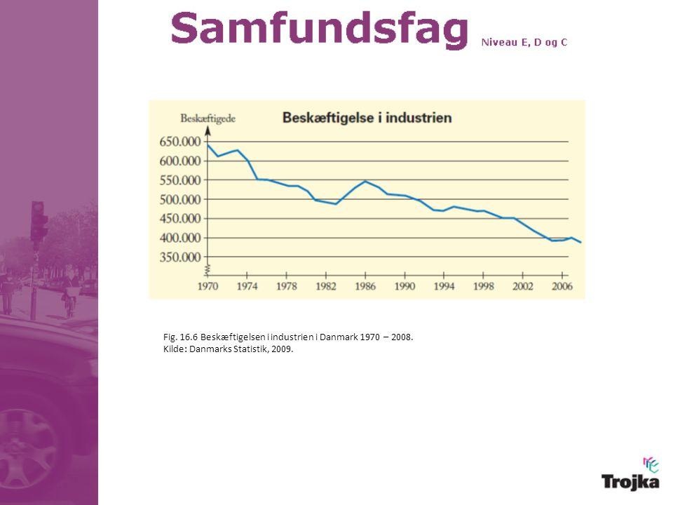Fig. 16.6 Beskæftigelsen i industrien i Danmark 1970 – 2008.