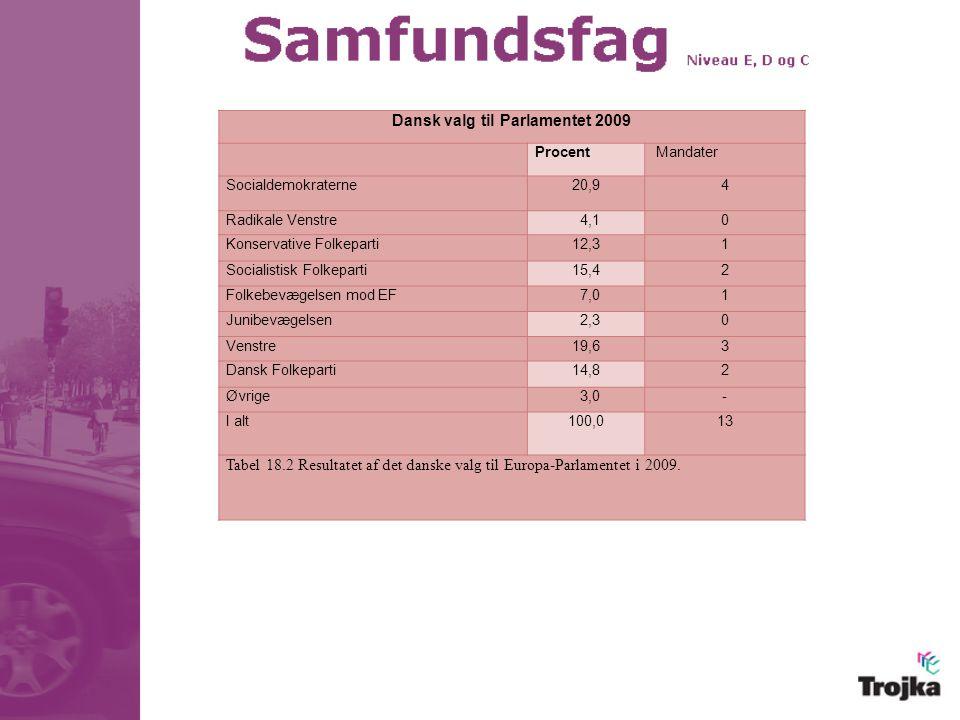 Dansk valg til Parlamentet 2009