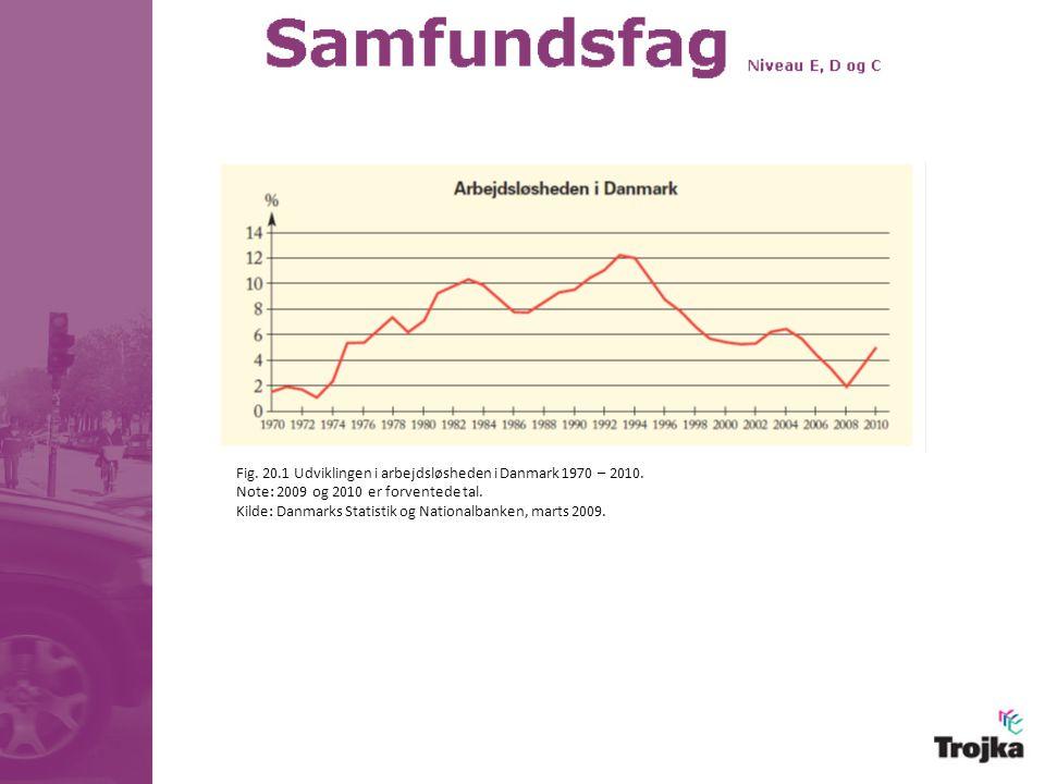 Fig. 20.1 Udviklingen i arbejdsløsheden i Danmark 1970 – 2010.