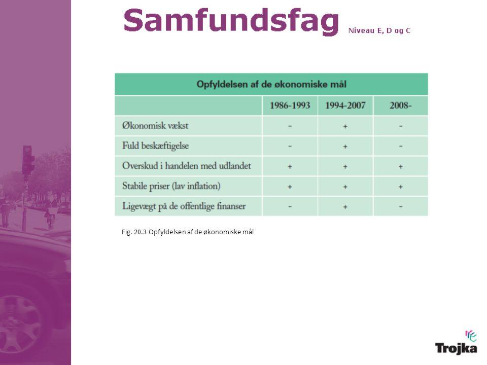 Fig. 20.3 Opfyldelsen af de økonomiske mål