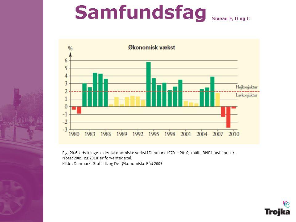 Fig. 20.6 Udviklingen i den økonomiske vækst i Danmark 1970 – 2010, målt i BNP i faste priser.