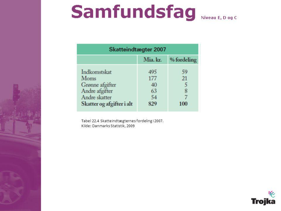 Tabel 22.4 Skatteindtægternes fordeling i 2007.