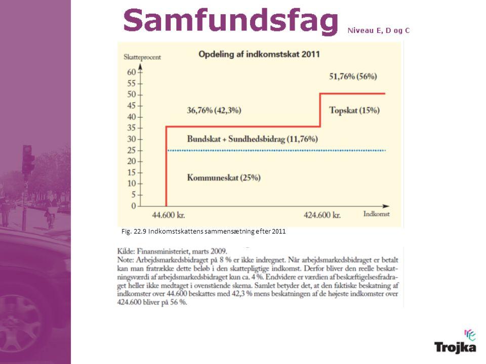 Fig. 22.9 Indkomstskattens sammensætning efter 2011