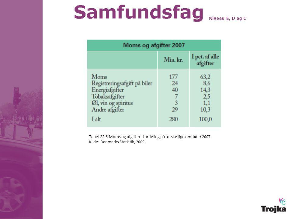 Tabel 22.6 Moms og afgifters fordeling på forskellige områder 2007.
