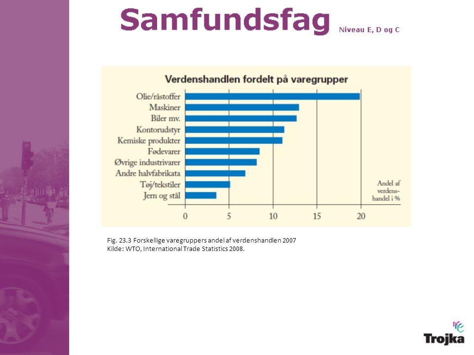 Fig. 23.3 Forskellige varegruppers andel af verdenshandlen 2007