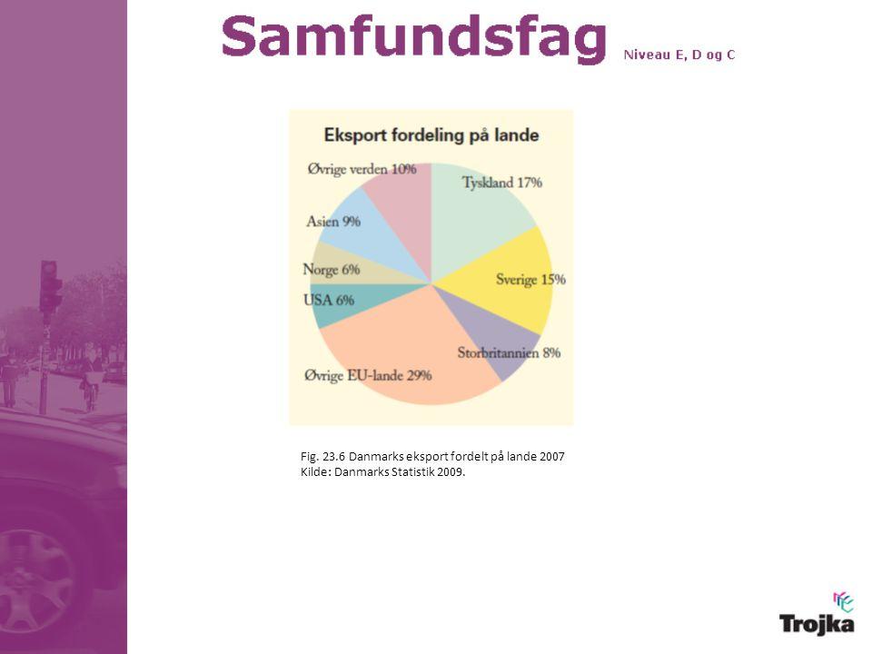 Fig. 23.6 Danmarks eksport fordelt på lande 2007