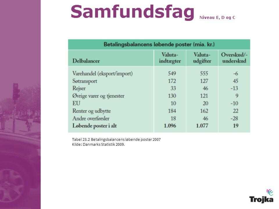 Tabel 23.2 Betalingsbalancens løbende poster 2007