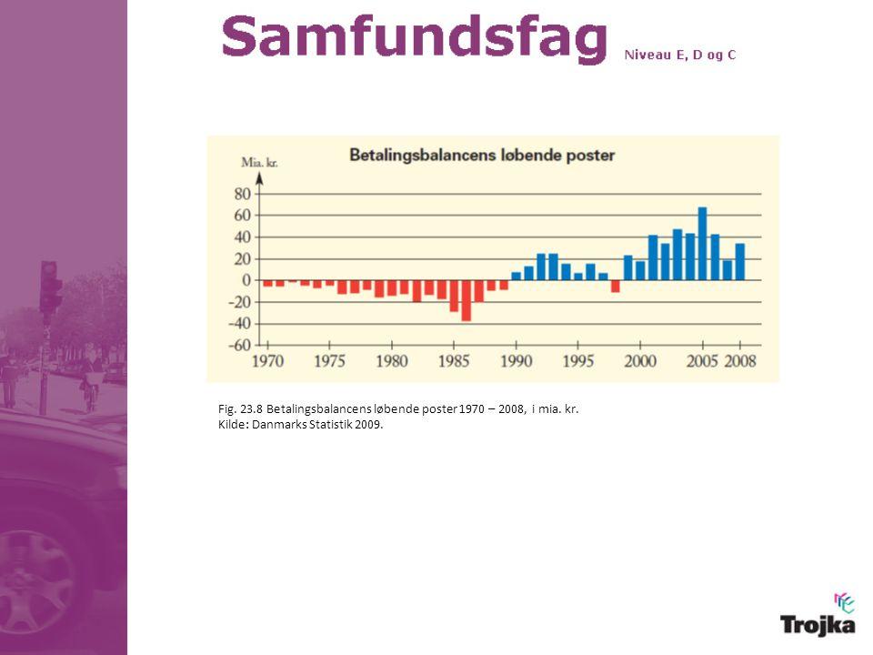 Fig. 23.8 Betalingsbalancens løbende poster 1970 – 2008, i mia. kr.