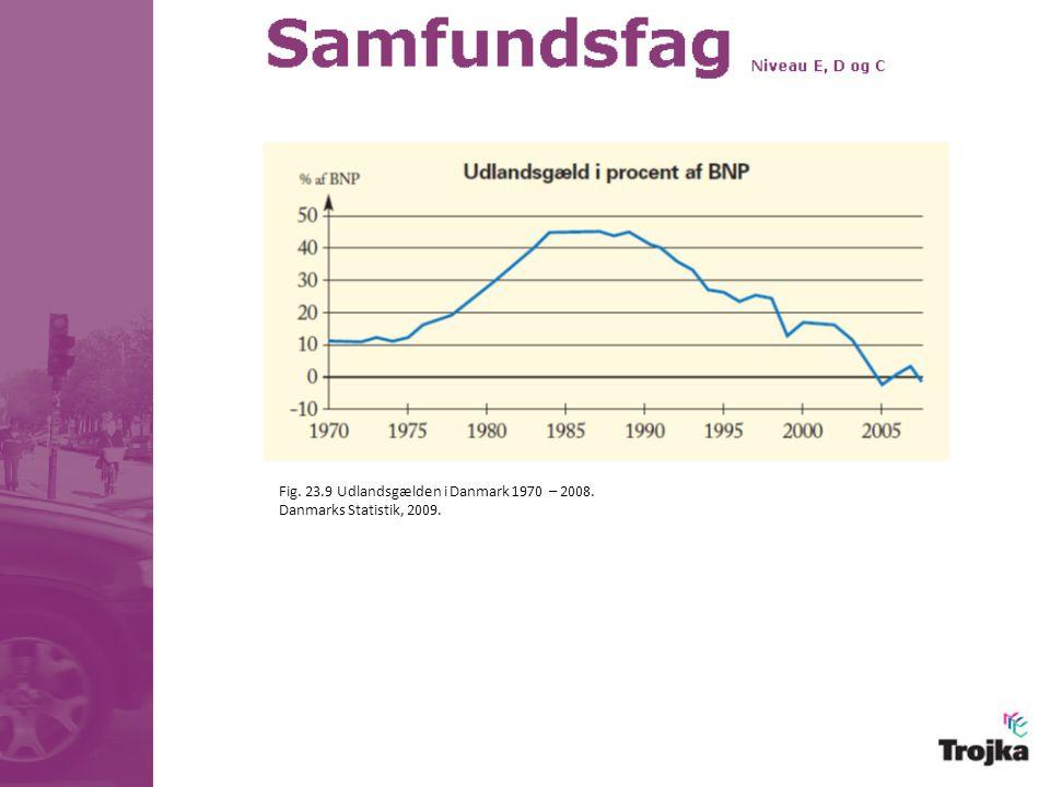 Fig. 23.9 Udlandsgælden i Danmark 1970 – 2008.