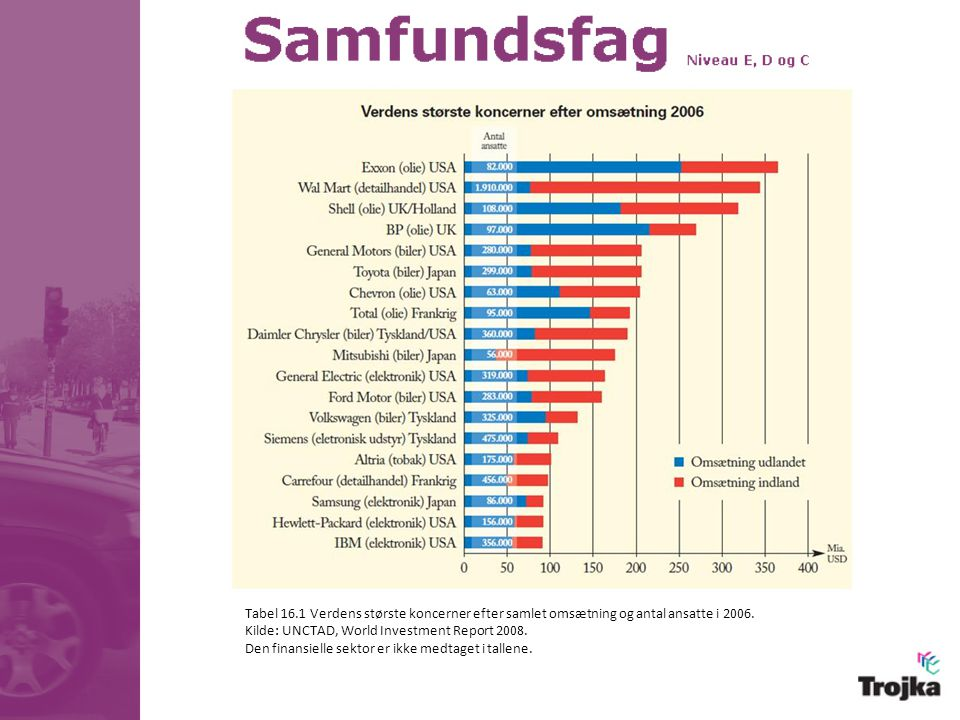 Tabel 16.1 Verdens største koncerner efter samlet omsætning og antal ansatte i 2006.