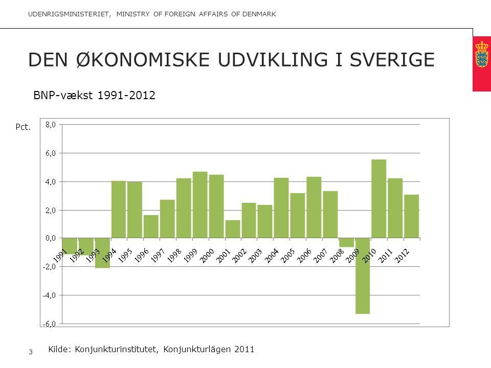 Den økonomiske udvikling i Sverige