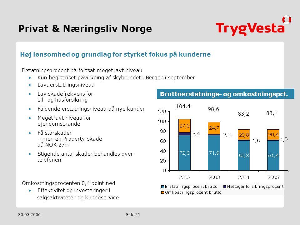 Privat & Næringsliv Norge