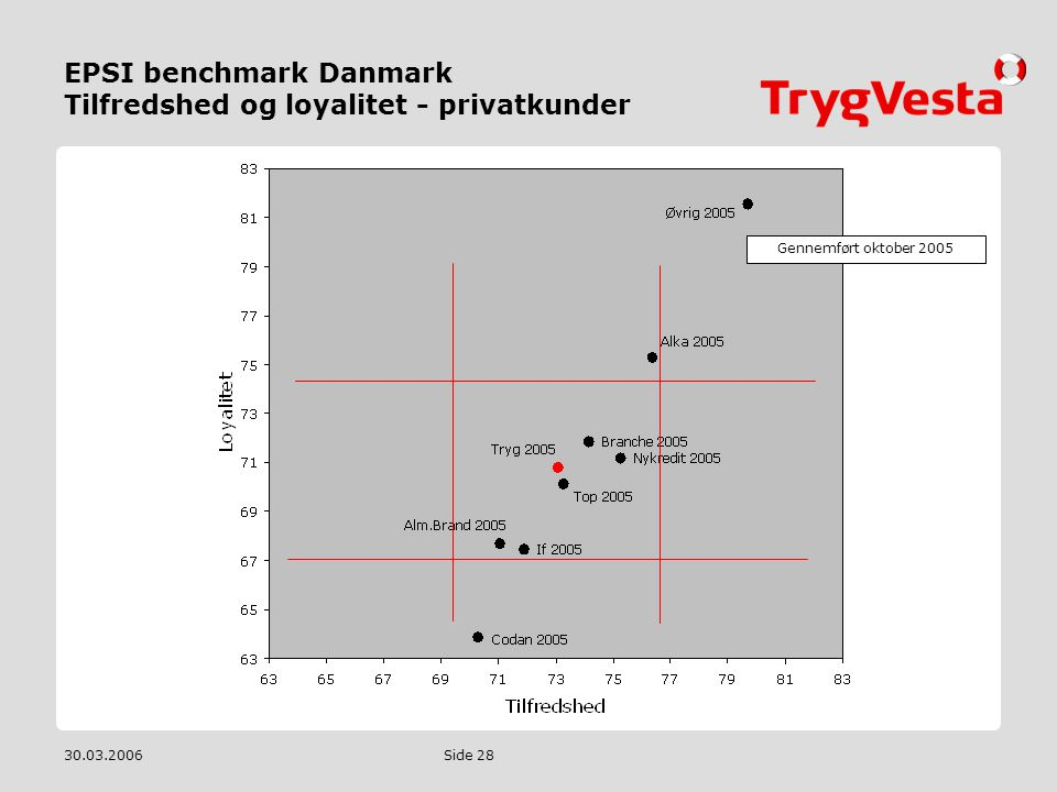 EPSI benchmark Danmark Tilfredshed og loyalitet - privatkunder