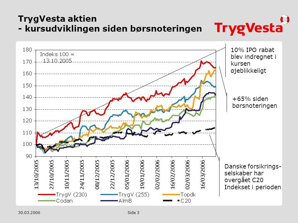 TrygVesta aktien - kursudviklingen siden børsnoteringen