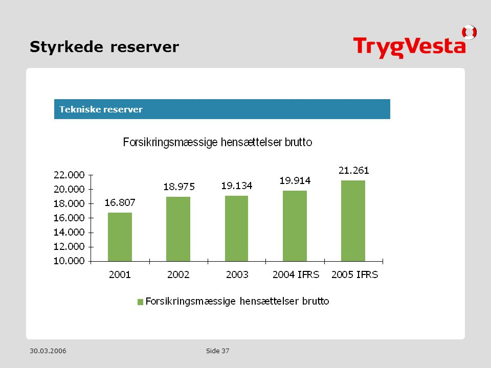 Styrkede reserver Tekniske reserver 30.03.2006