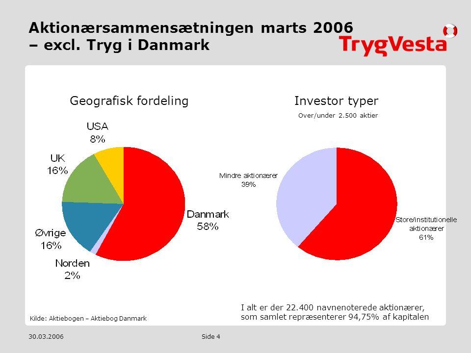 Aktionærsammensætningen marts 2006 – excl. Tryg i Danmark