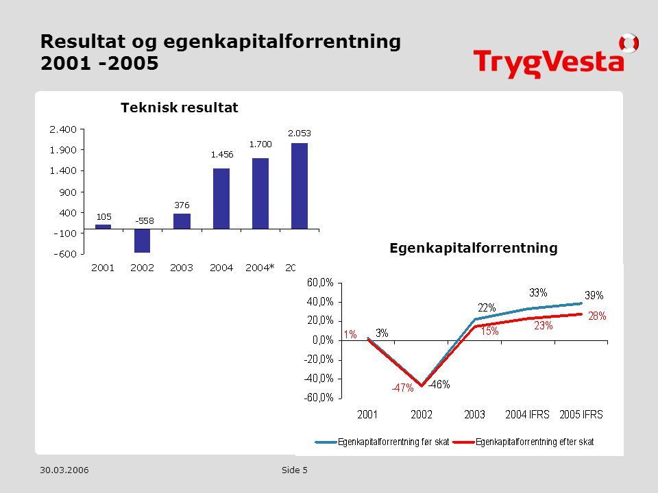 Resultat og egenkapitalforrentning 2001 -2005