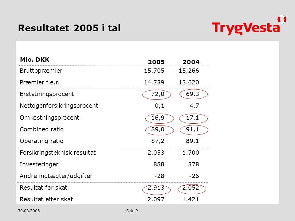 Resultatet 2005 i tal 2005 2004 Mio. DKK Bruttopræmier 15.705 15.266