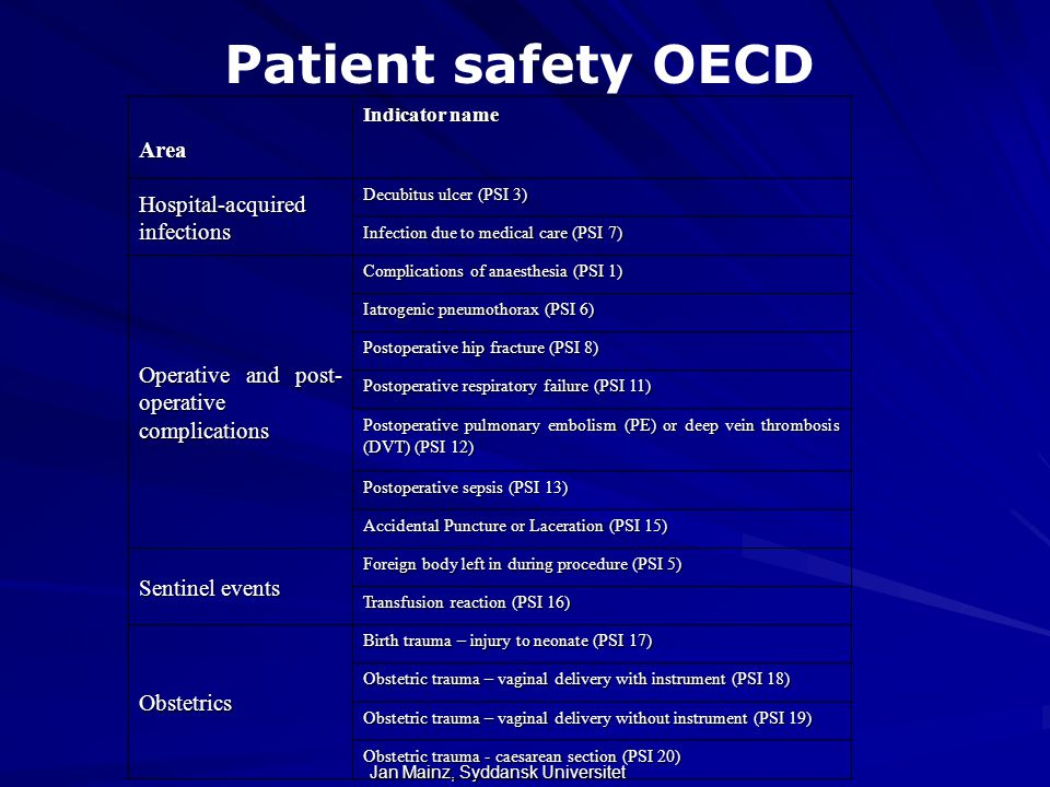 Patient safety OECD Area Hospital-acquired infections