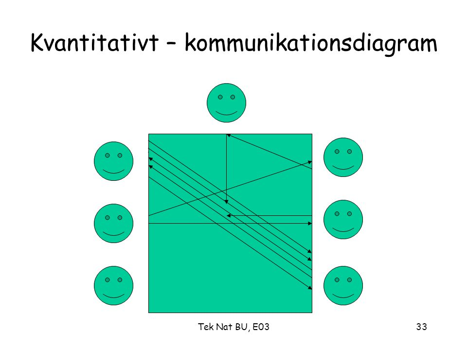 Kvantitativt – kommunikationsdiagram