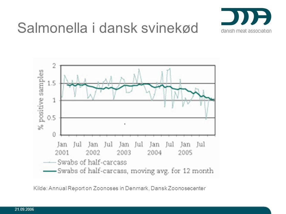 Salmonella i dansk svinekød